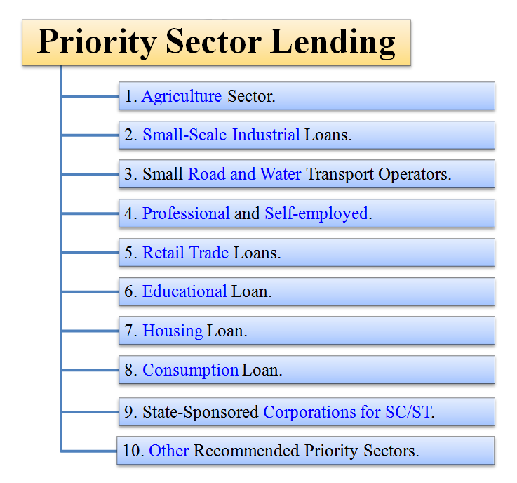 essays on priority sector lending Priority sector came into much attention in 1972, following the national credit council's plea that more emphasis should be given by commercial banks to the.