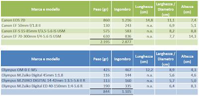 Tabella di confronto tra le dimensioni e il peso della Canon EOS 7D e della Olympus OM-D E-M5