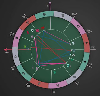 weekly horoscope chart forecast august 1 2015