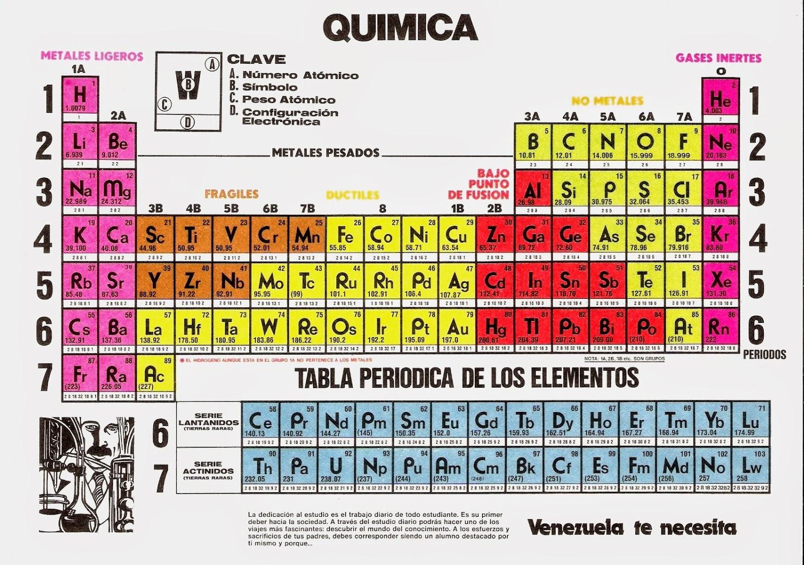 Asturerios la tabla peridica es el recetario de la qumica donde todos los posibles ingredientes de cualquier sustancia o compuesto qumico est relacionado segn sus urtaz Images