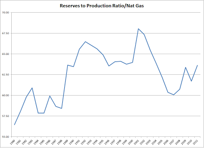 RRPGAS Generate Energy Dividends Despite the Peak Oil Nonsense