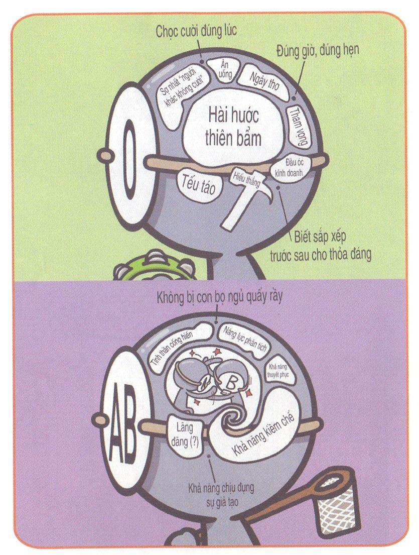 Bộ não của 4 nhóm máu trông thế nào?