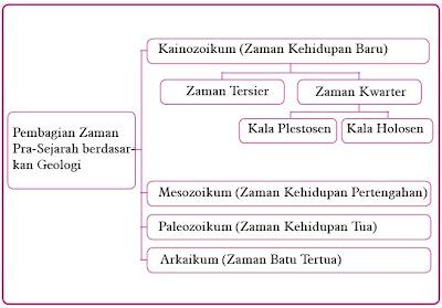 Pembagian Zaman Pra Sejarah berdasarkan Geologi