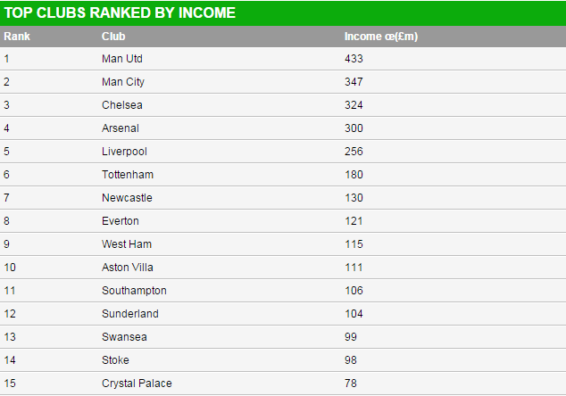 """the most richest english football clubs"""