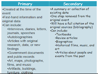 define secondary research If you're not sure if a given source is primary or secondary for the purposes of your research project, ask your instructor.