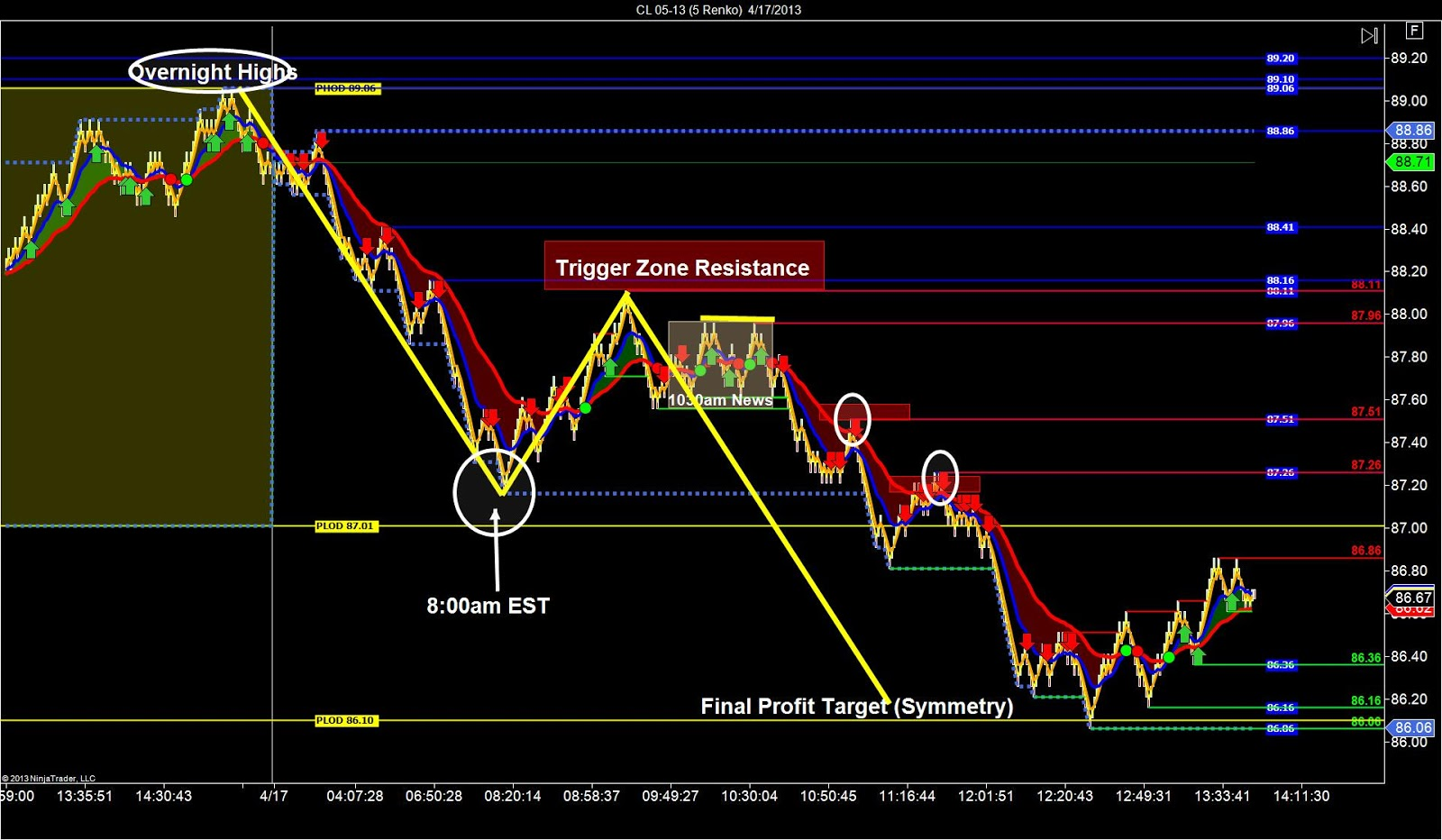 Diablo 3 trading strategies ag