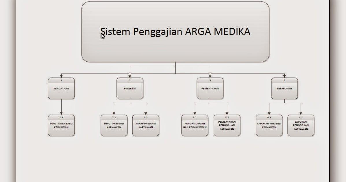 Hipo sistem penggajian sistem informasi akuntansi ccuart Image collections