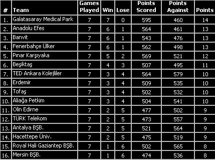 turkish league standings