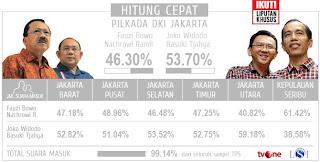 Hasil Akhir Quick Count Gubernur Pilkada DKI Jakarta 2012 Putaran ke 2