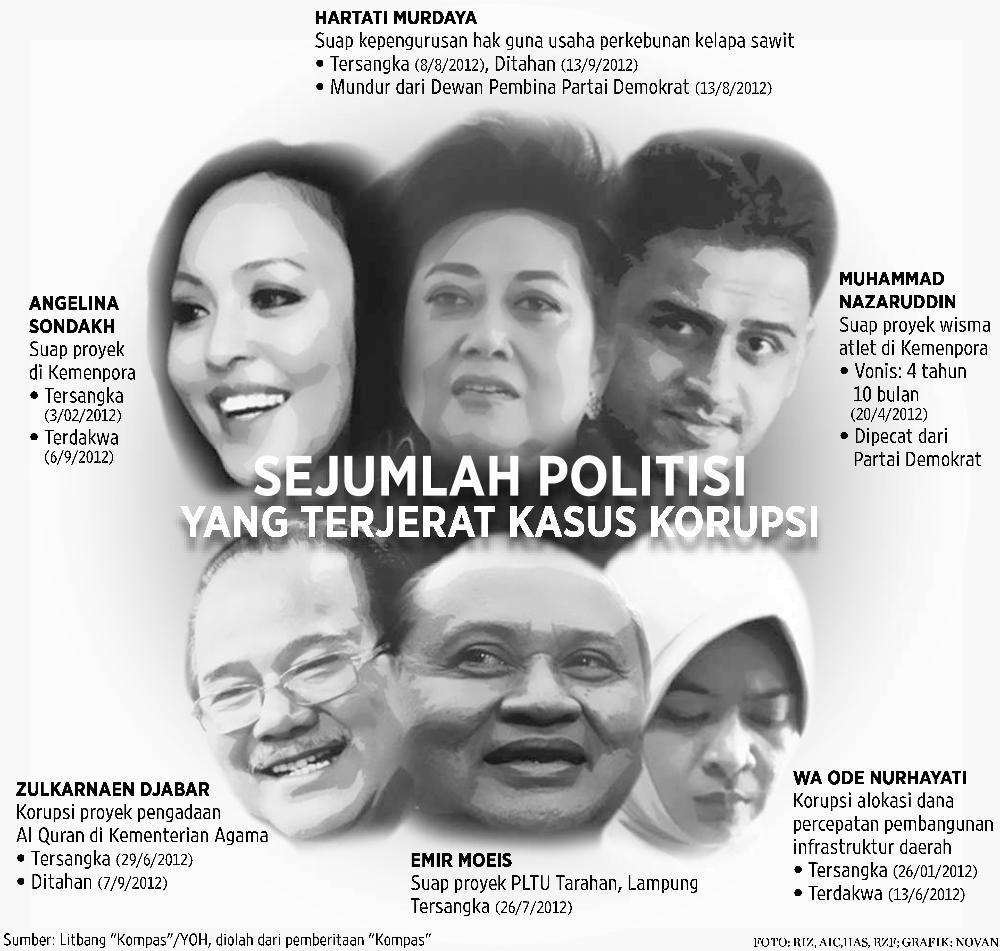 Daftar Politikus Terkorup Thn 2012