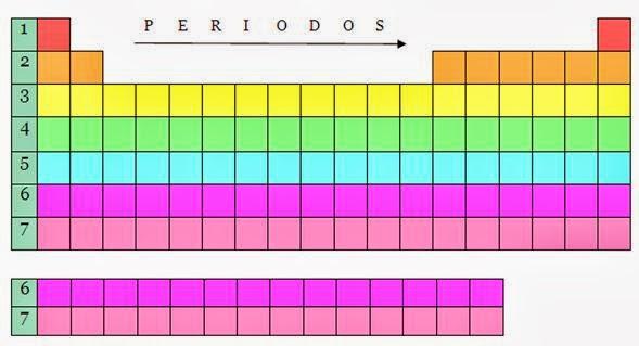 La tabla periodica la tabla peridica importancia de ubicacin de los elementos en la tabla estos se organizan en metales no metales y gases nobles urtaz Image collections