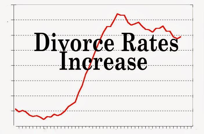 Επιδεινώθηκε το ποσοστό των διαζυγίων στις ΗΠΑ
