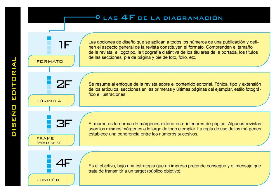 DISEÑO EDITORIAL: LAS 4 F DE LA DIAGRAMACIÓN