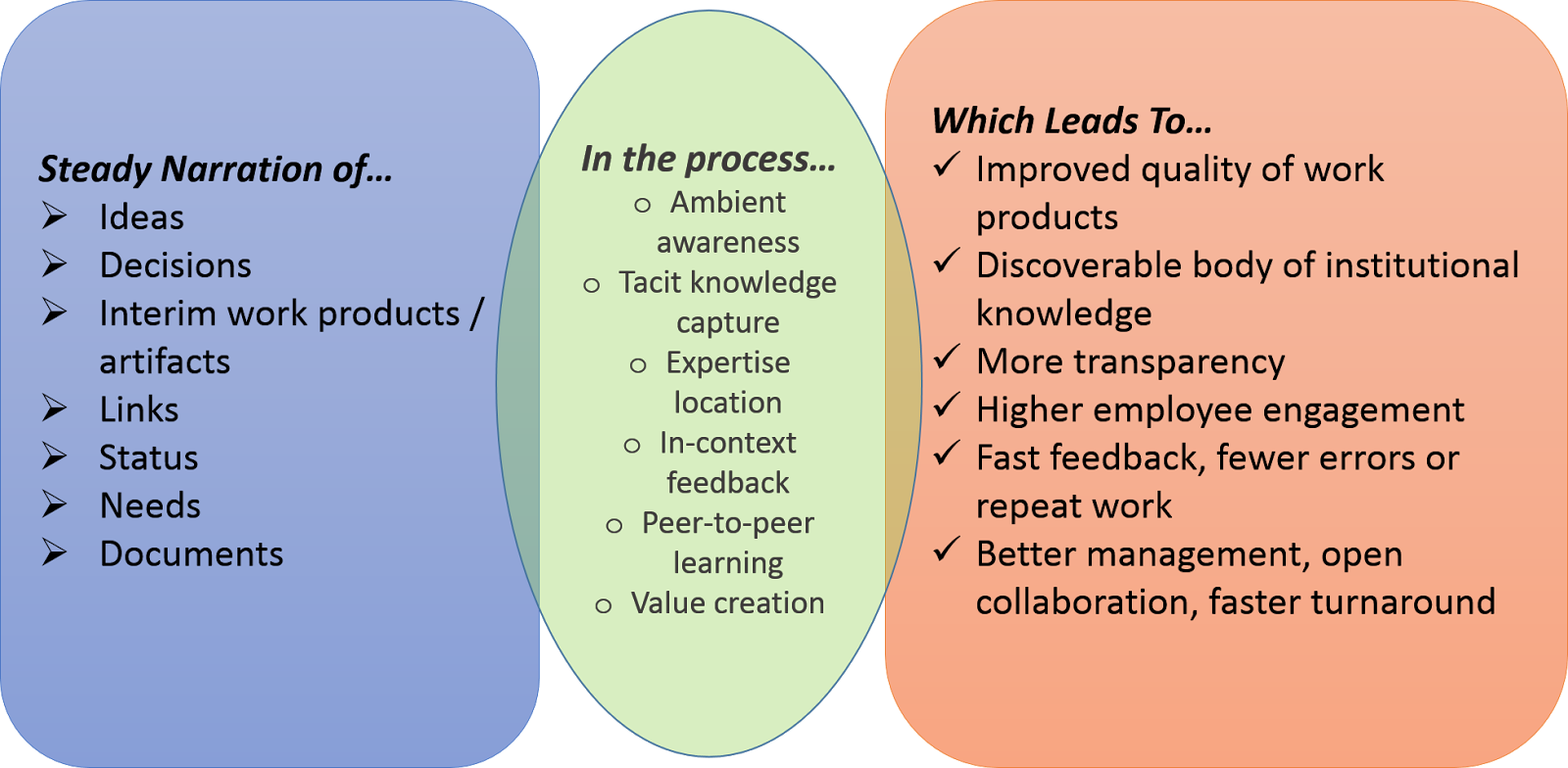 benefits of organizational reflection Organizational skills establish a sense of trust and professionalism in the workplace a well organized manager projects an image of reliability and control  what are the benefits of mastering.