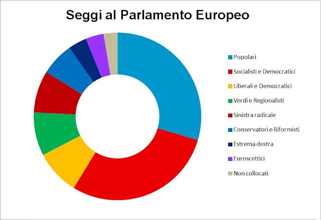 Studi e proiezioni elettorali verso le europee 2014 for Composizione parlamento