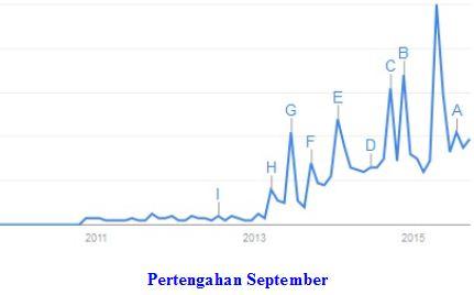 Trend Pertengahan Bulan September