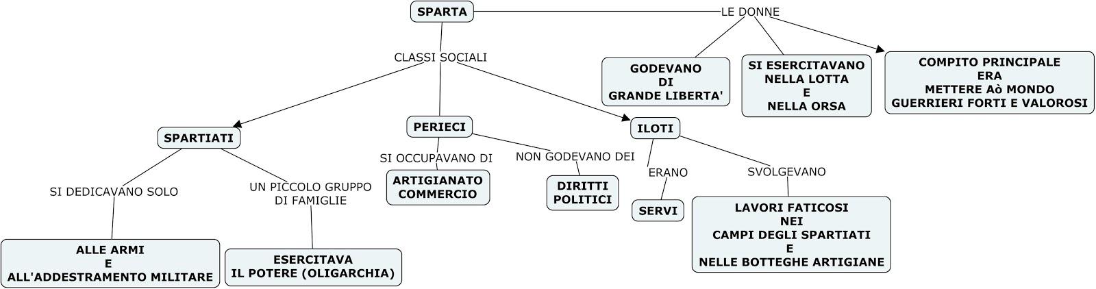 Mappe Concettuale Sparta Atene Magna Grecia Colonie