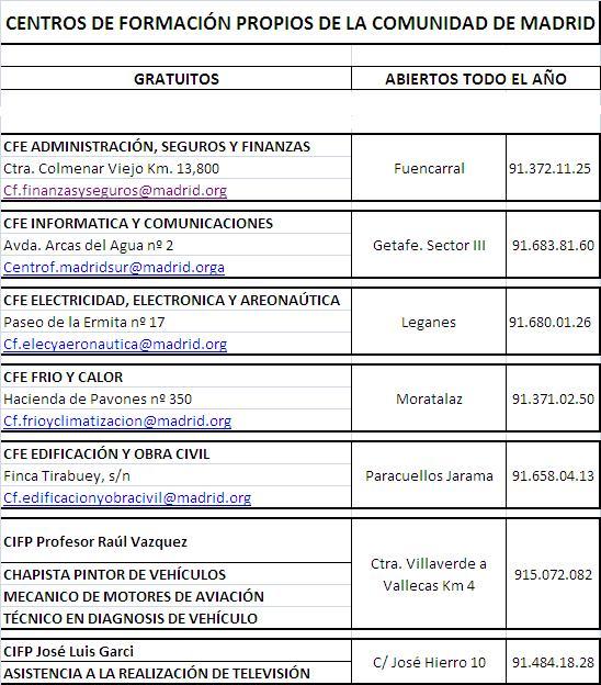 Centros de orientaci n social y promoci n personal for Oficina de empleo comunidad de madrid