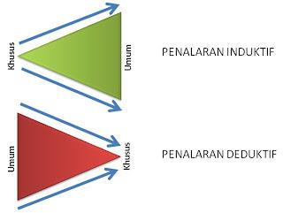 Penalaran induktif dan penalaran deduktif