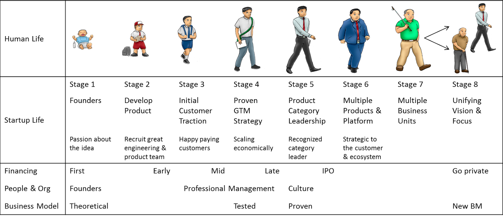 stage of human development The piaget stages of development is a blueprint that describes the stages of normal adolescents who reach this fourth stage of intellectual development.