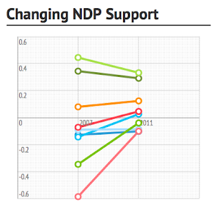 Changing NDP Support Graph