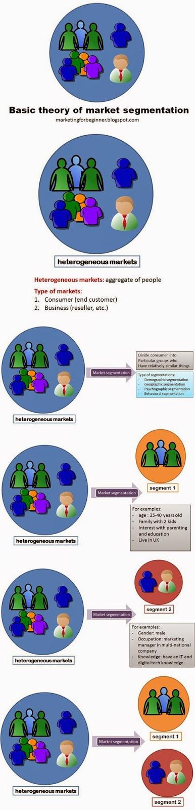 relationship between segmentation and targeting