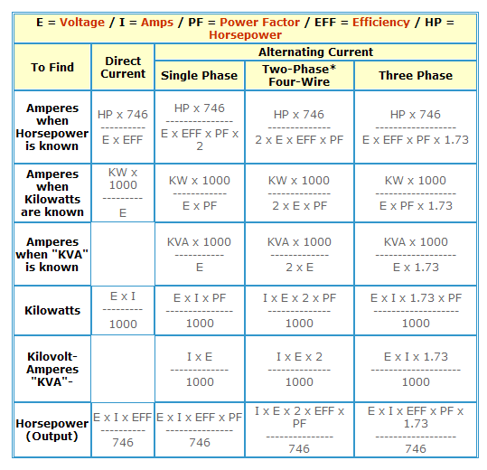 How To Find Amp   Kw  Kva  Hp In Case Of Dc  U0026 Ac