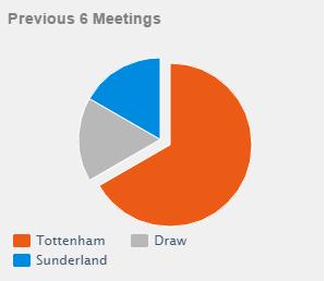 Stats Tottenham vs Sunderland