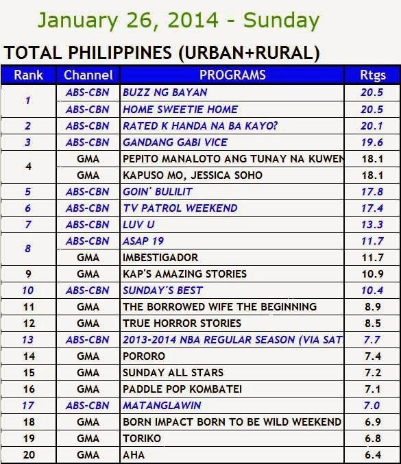 Kantar Media nationwide TV ratings (Jan 26)
