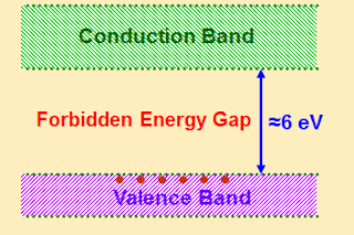 Energy band diagram of insulators