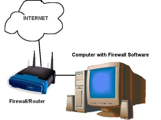 Software Firewall