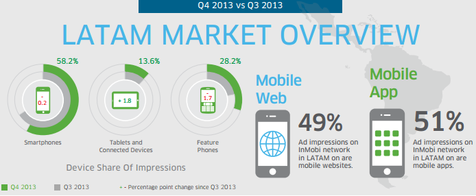 Mobile Apps Ad Impressions exceed Mobile web
