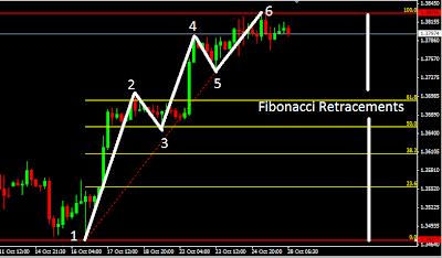 Simple Trading Forex with Fibonacci Retracement