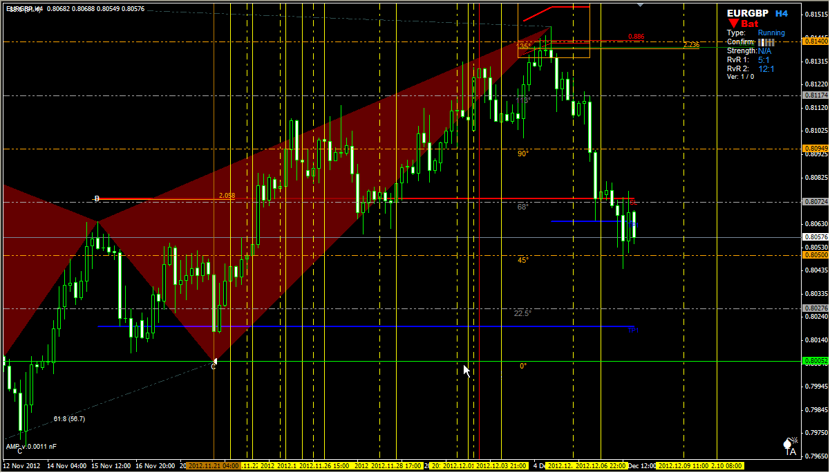 Forex gann level indicator
