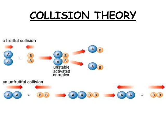 6 05 rate and collision theory 605 rate & collision theory 7 teaching video - part 1 (rate and collision theory) teaching video - part 2 (factors affect reaction rate.