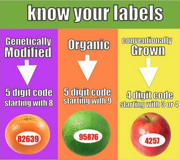 Claim: Numeric PLU codes used on produce stickers identify how food products were polukochevnik-download.gqe.