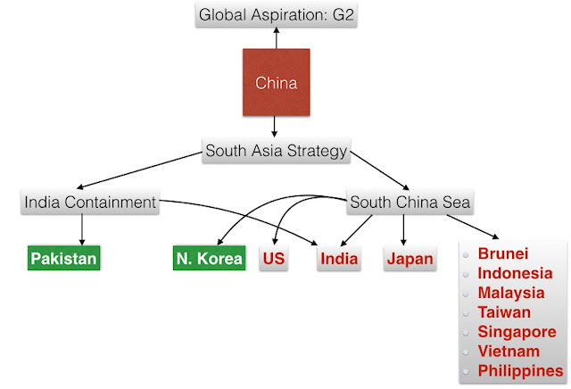 China's Strategy in South Asia