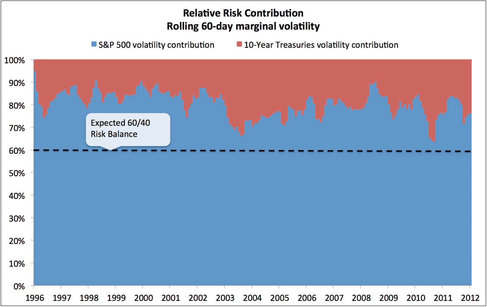 Contribution salariale stock options 2012