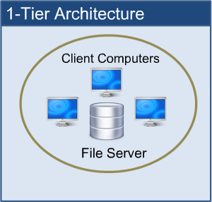 What is 3 tier multi tier architecture and why do you for Architecture 1 tiers
