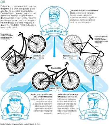 Guia da bike perfeita