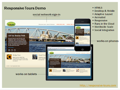 Responsive Design Workflow Book