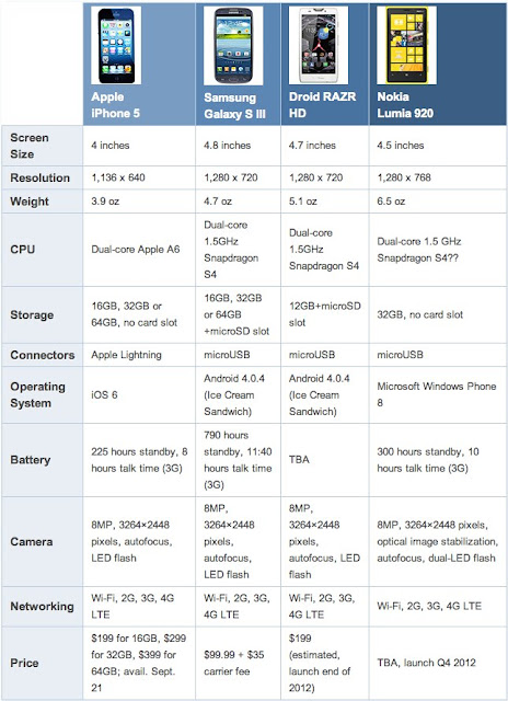 iPhone 5 vs Androids