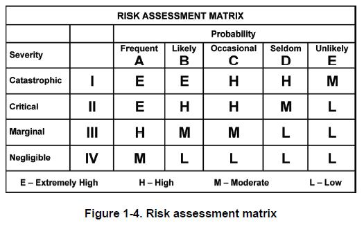 Composite Risk Management – Army Trips Worksheet