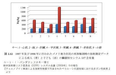 1997年及び1998年に行われたゴメリ地方住民の死体解剖時の放射線測定データによる成人(青)と子ども(赤)の臓器別セシウム137含有量