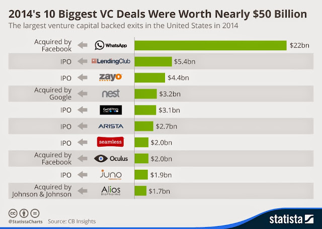 """top 10 vc deals in 2014"""