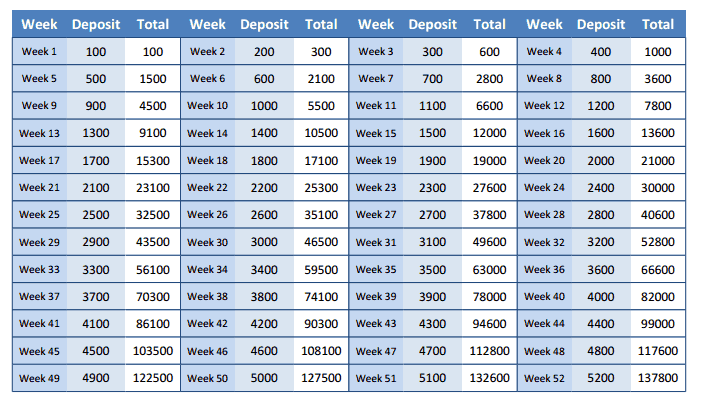 Fani kiran vulapalli take the 52 week money challenge and for 52 week table