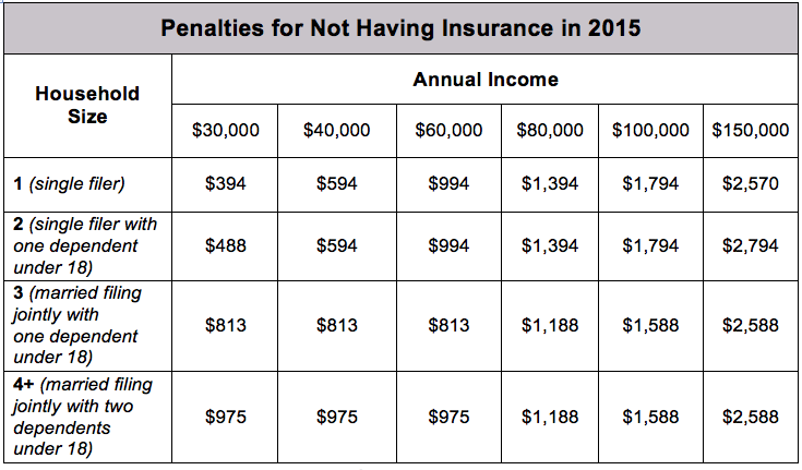 table shows estimated penalties for not having insurance in 2015