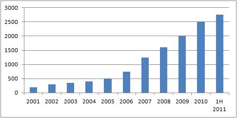 Indeksiosuusrahastojen lukumäärä koko maailmassa 2001-