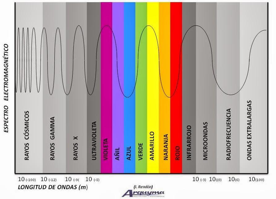 Arquyma la arquitectura de la luz y el color la iluminaci n - El color en la arquitectura ...