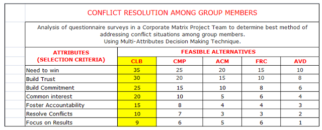 conflict resolution in project management pdf